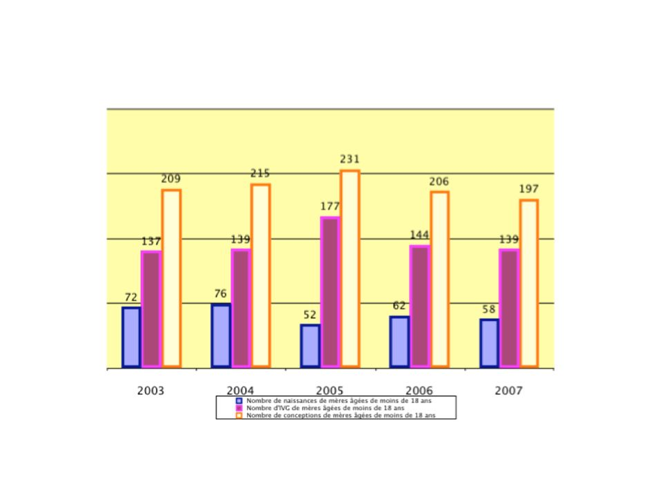 Nombre de naissance de mère de moins de 18 ans