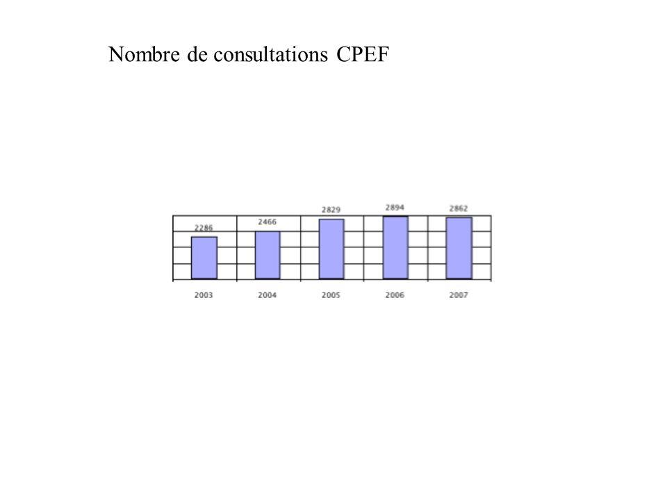Nombre de consultations CPEF