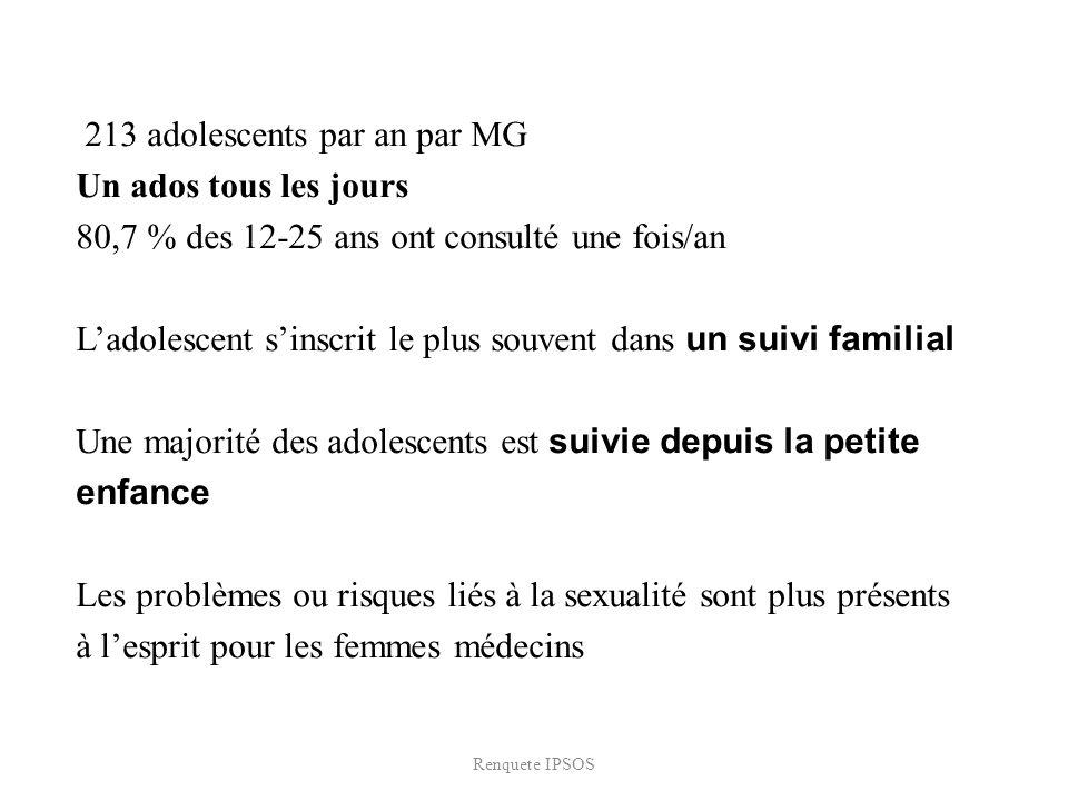 213 adolescents par an par MG Un ados tous les jours