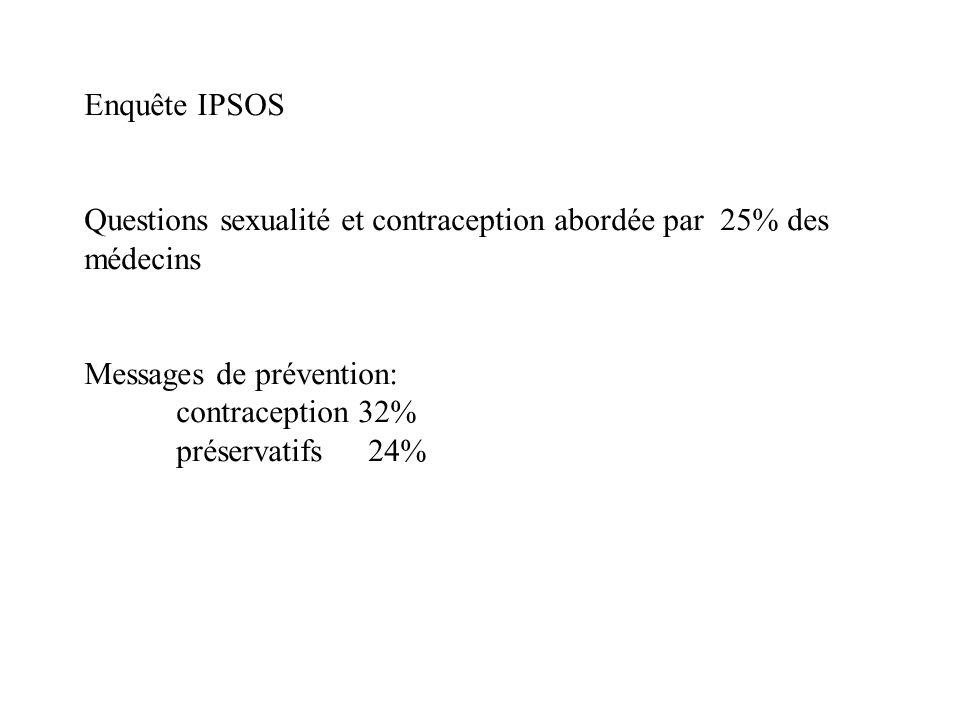 Questions sexualité et contraception abordée par 25% des médecins