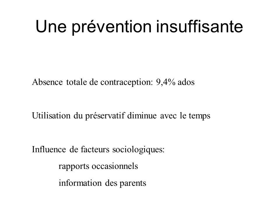 Une prévention insuffisante