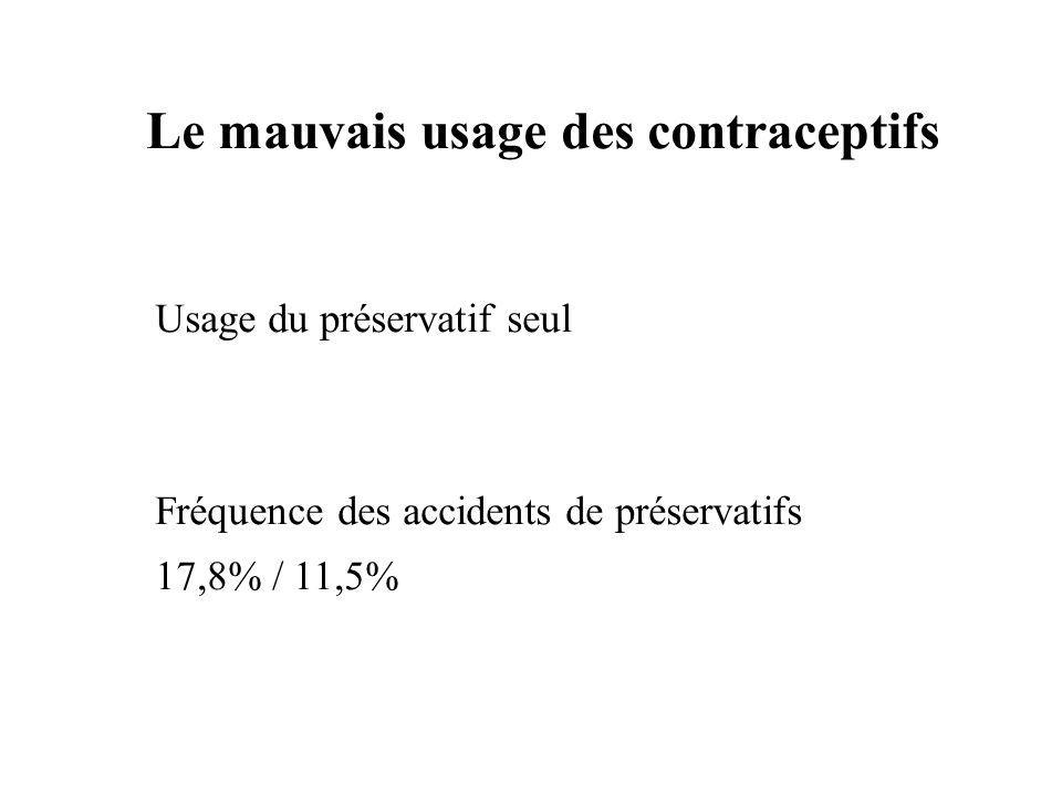 Le mauvais usage des contraceptifs