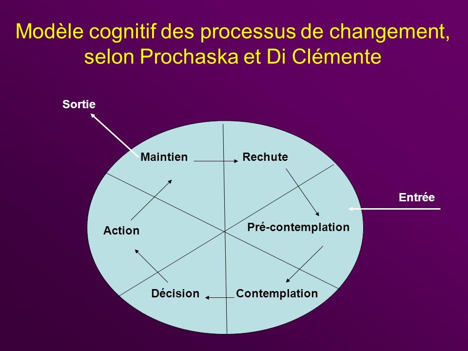 Modèle cognitif des processus de changement, selon Prochaska et Di Clémente