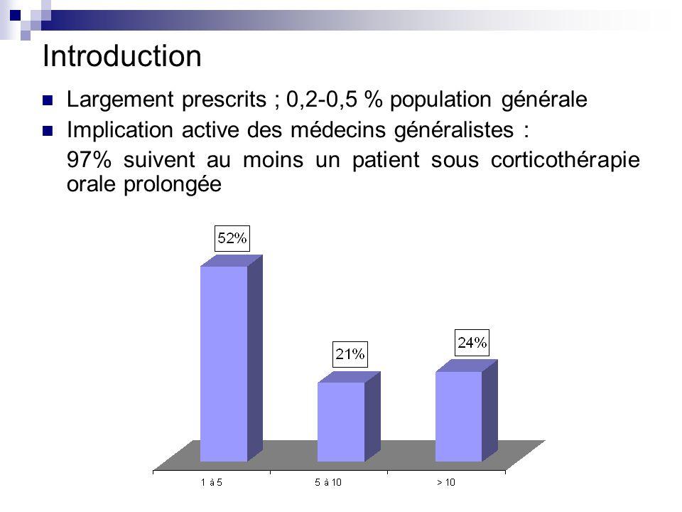 Introduction Largement prescrits ; 0,2-0,5 % population générale