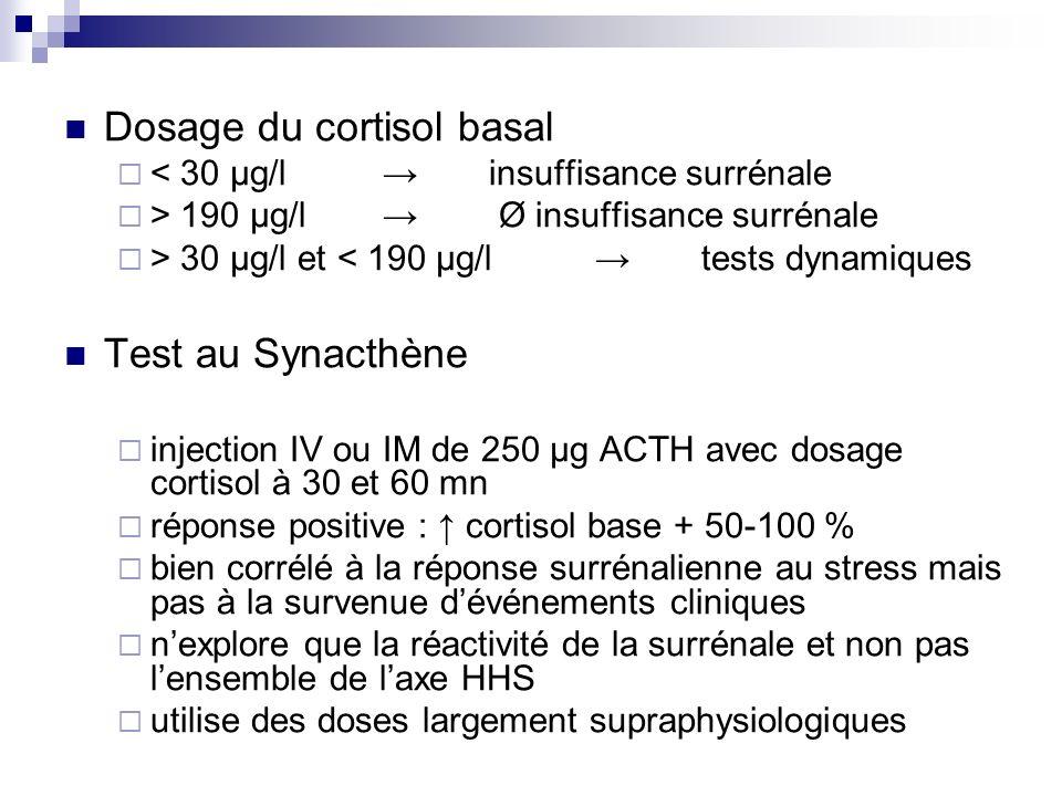 Dosage du cortisol basal
