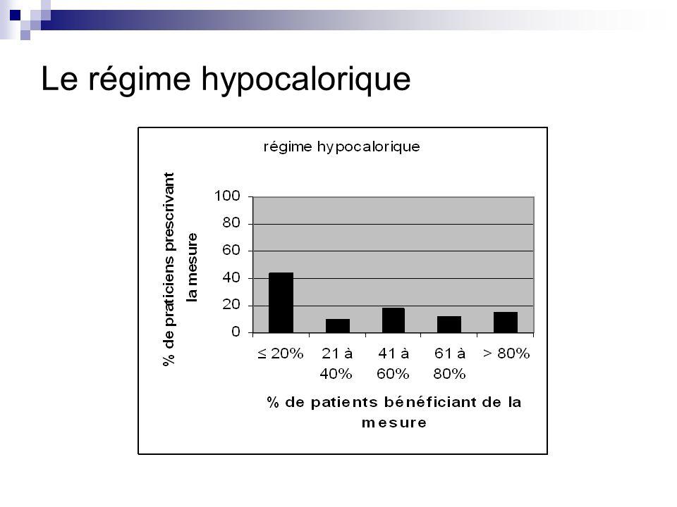 Le régime hypocalorique