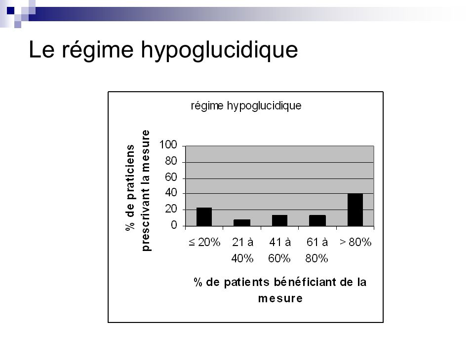 Le régime hypoglucidique