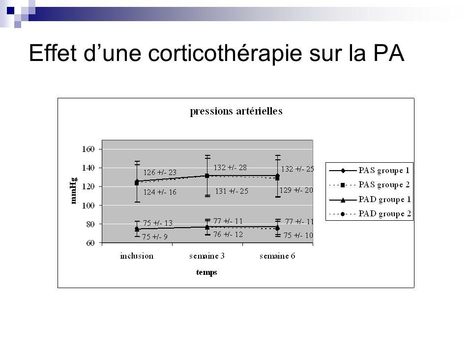 Effet d'une corticothérapie sur la PA