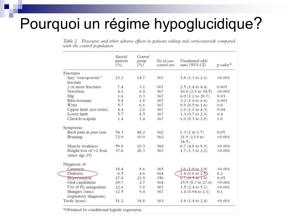 Pourquoi un régime hypoglucidique