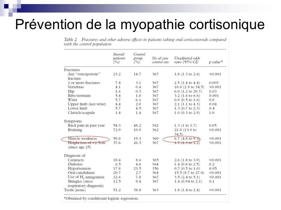 Prévention de la myopathie cortisonique