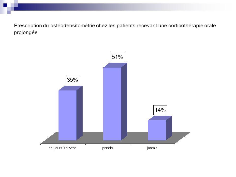 Prescription du ostéodensitométrie chez les patients recevant une corticothérapie orale