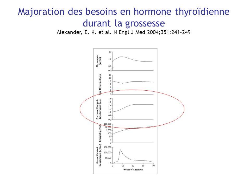 Majoration des besoins en hormone thyroïdienne durant la grossesse Alexander, E. K. et al. N Engl J Med 2004;351:241-249