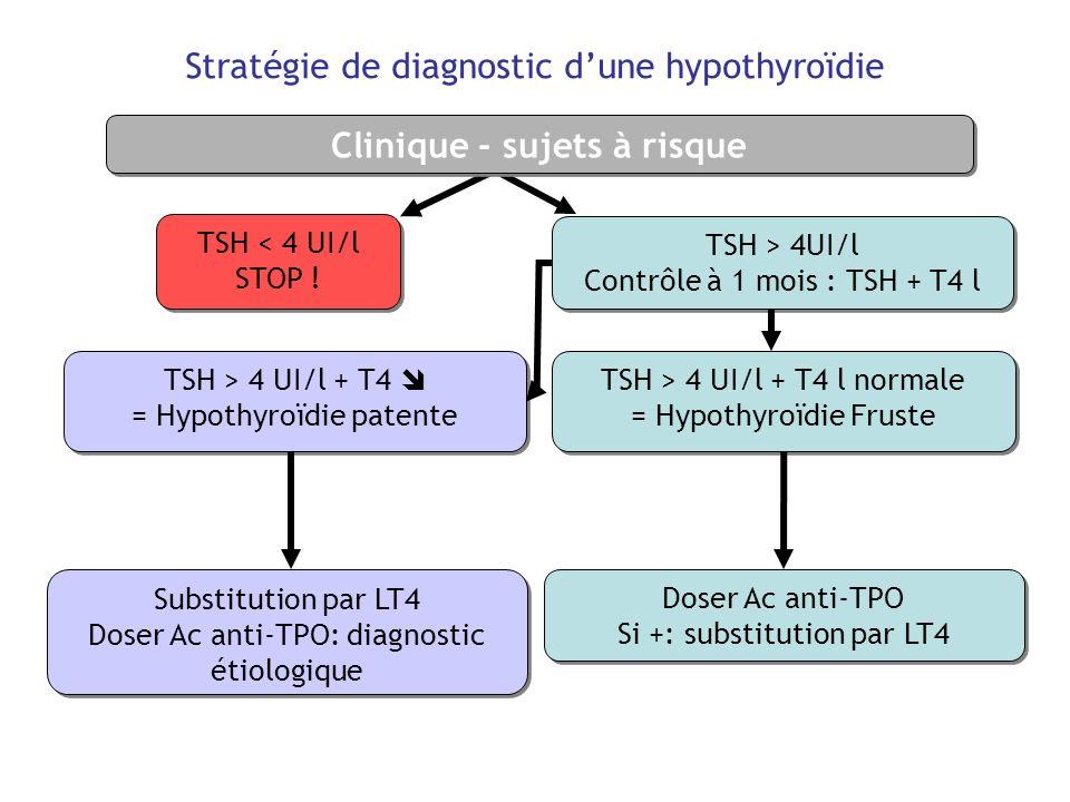 Stratégie de diagnostic d'une hypothyroïdie