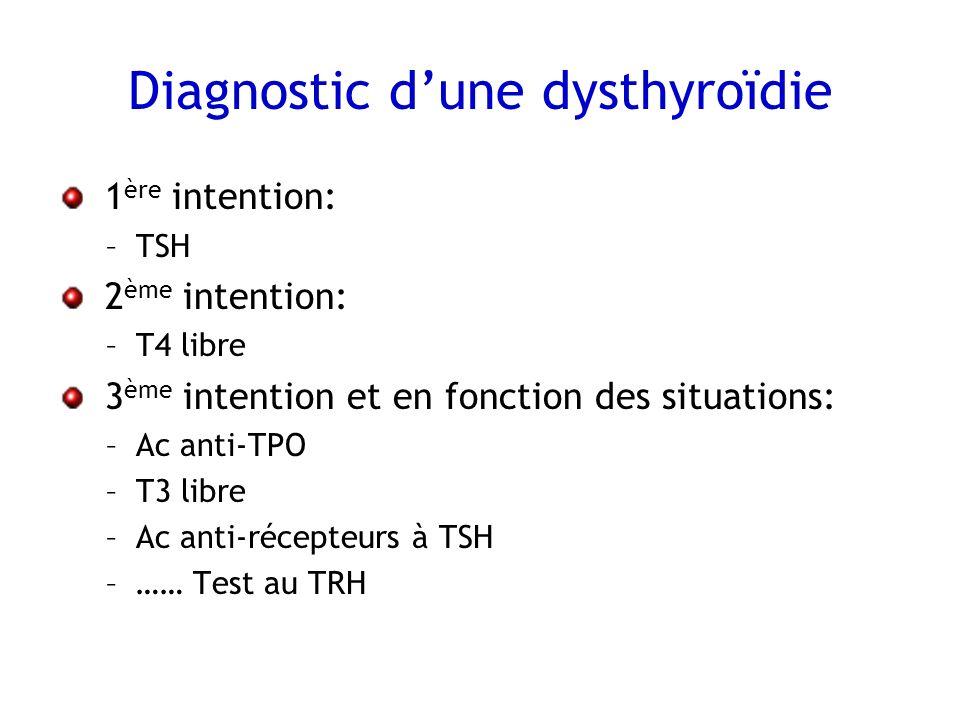 Diagnostic d'une dysthyroïdie