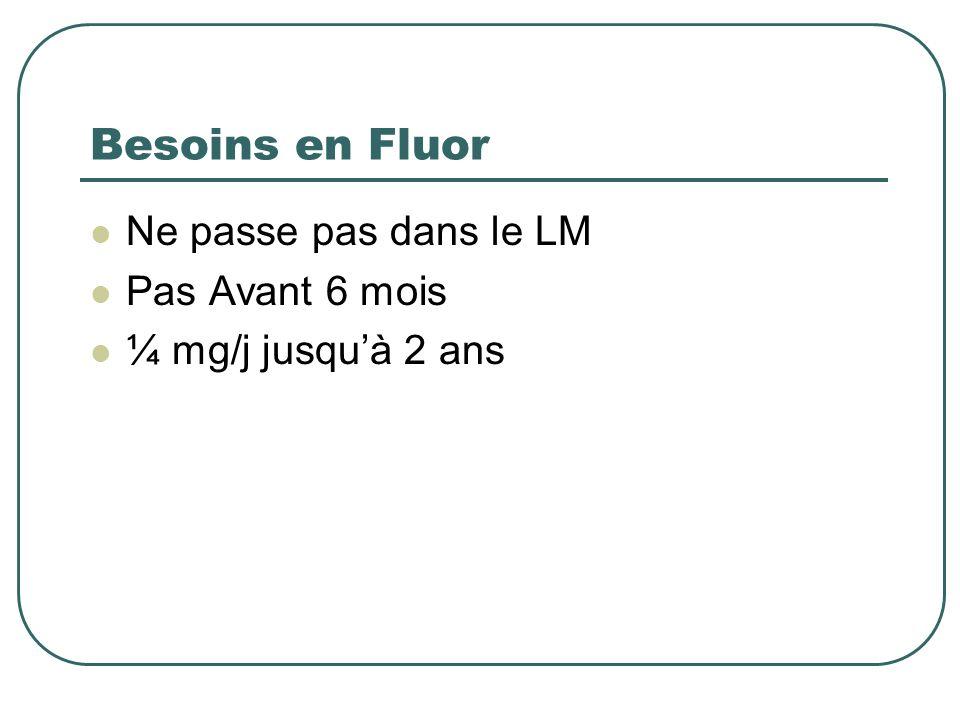 Besoins en Fluor Ne passe pas dans le LM Pas Avant 6 mois