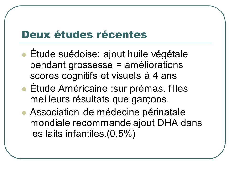 Deux études récentesÉtude suédoise: ajout huile végétale pendant grossesse = améliorations scores cognitifs et visuels à 4 ans.