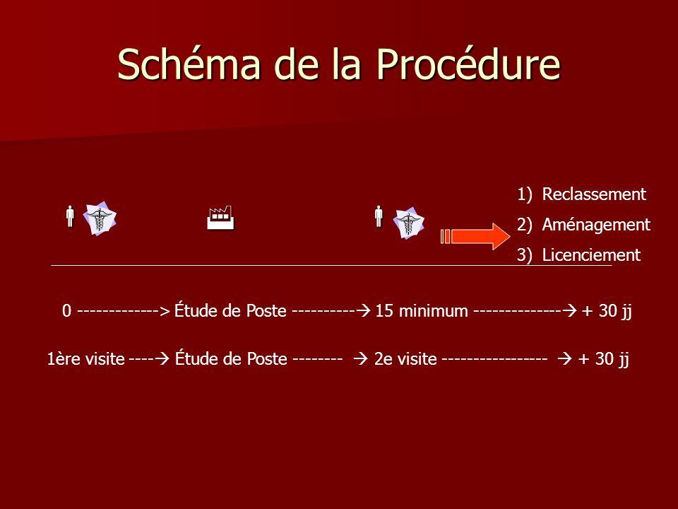 Schéma de la Procédure    Reclassement Aménagement Licenciement