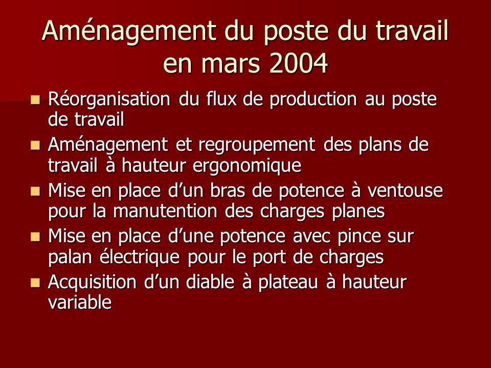 Aménagement du poste du travail en mars 2004