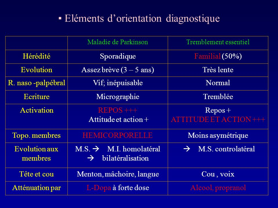 ▪ Eléments d'orientation diagnostique
