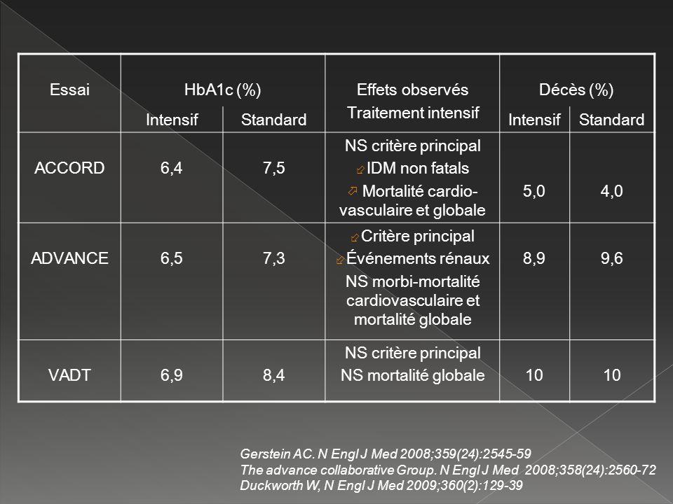 NS morbi-mortalité cardiovasculaire et mortalité globale 8,9 9,6