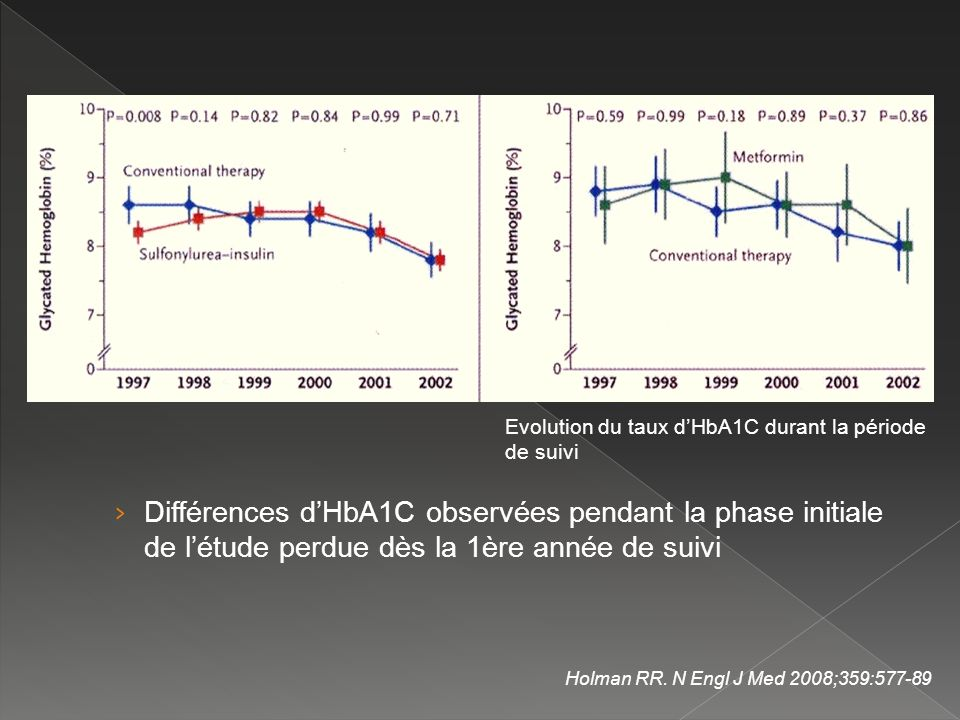 Evolution du taux d'HbA1C durant la période