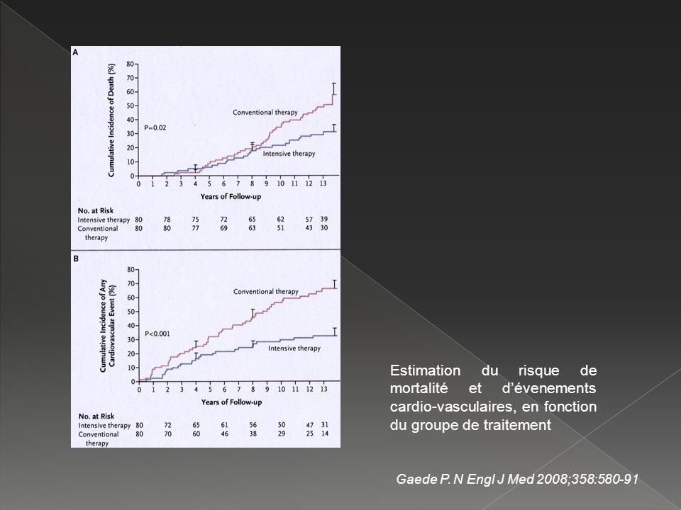 Estimation du risque de mortalité et d'évenements cardio-vasculaires, en fonction du groupe de traitement