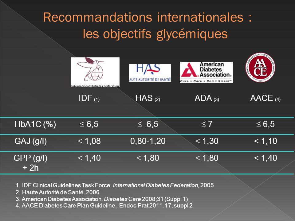 Recommandations internationales : les objectifs glycémiques