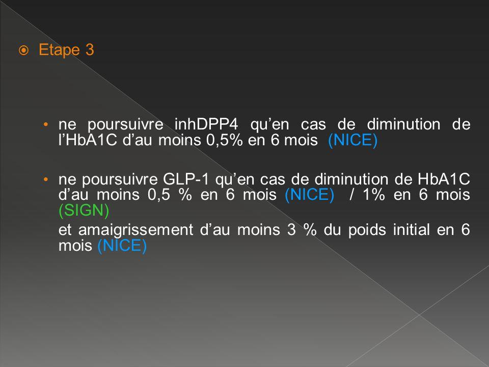 Etape 3 ne poursuivre inhDPP4 qu'en cas de diminution de l'HbA1C d'au moins 0,5% en 6 mois (NICE)