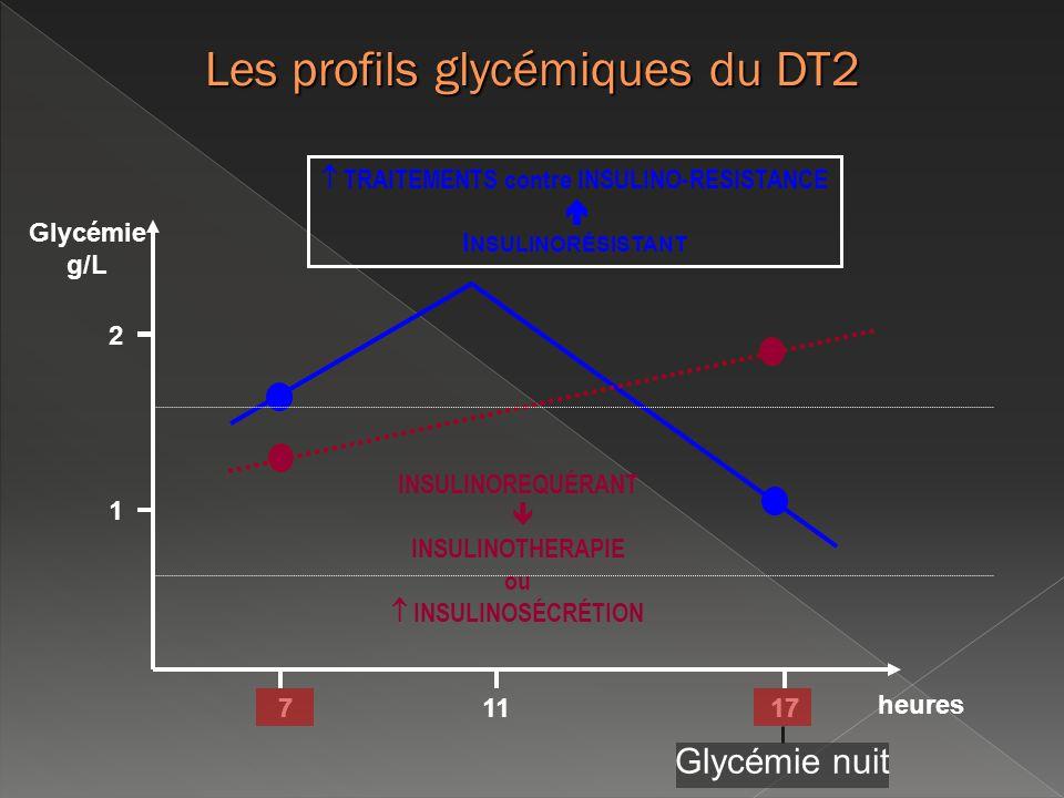 Les profils glycémiques du DT2