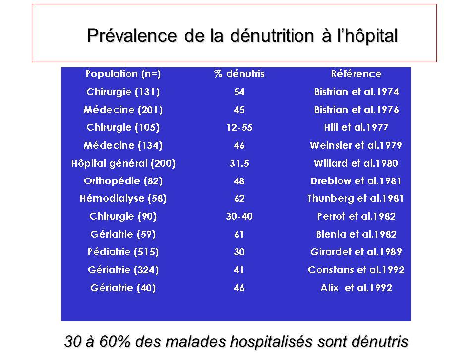 Prévalence de la dénutrition à l'hôpital