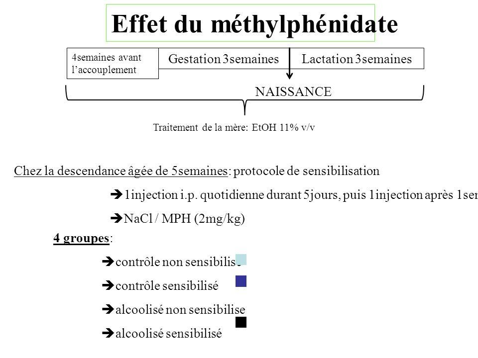 Effet du méthylphénidate