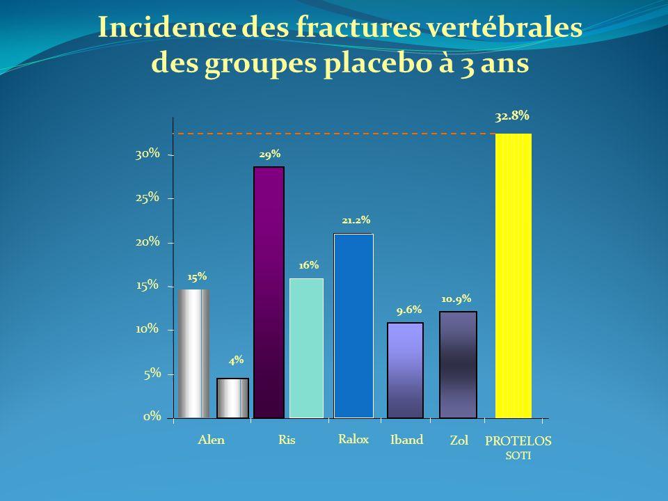 Incidence des fractures vertébrales des groupes placebo à 3 ans