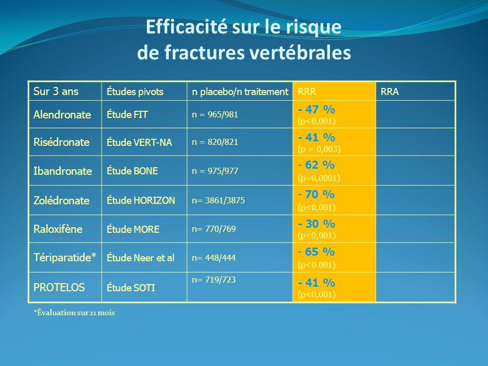 Efficacité sur le risque de fractures vertébrales