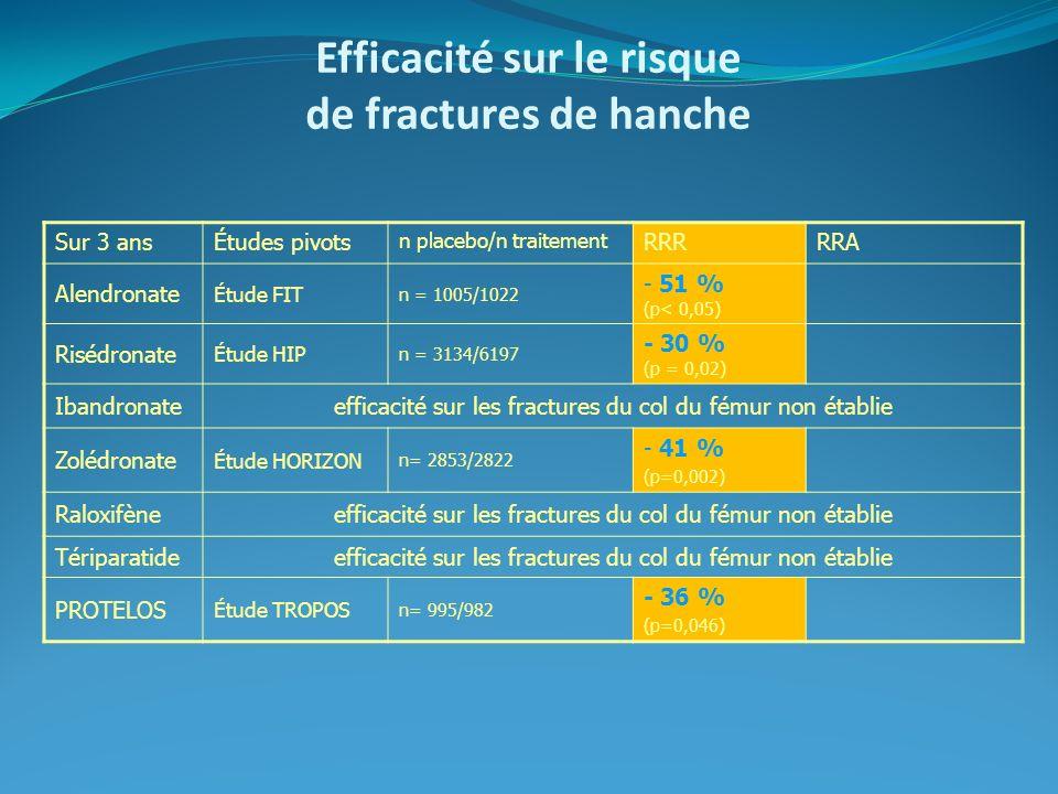 Efficacité sur le risque de fractures de hanche