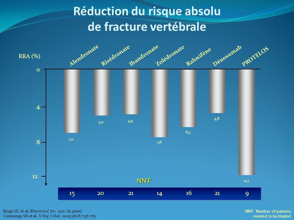 Réduction du risque absolu de fracture vertébrale