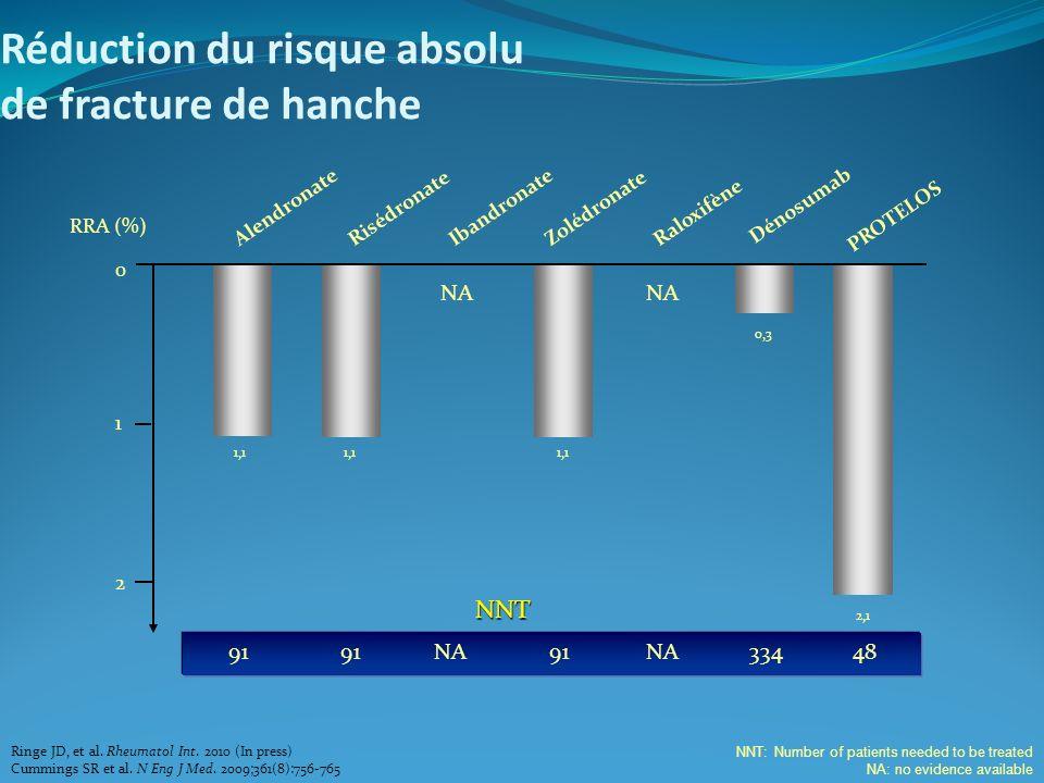 Réduction du risque absolu de fracture de hanche