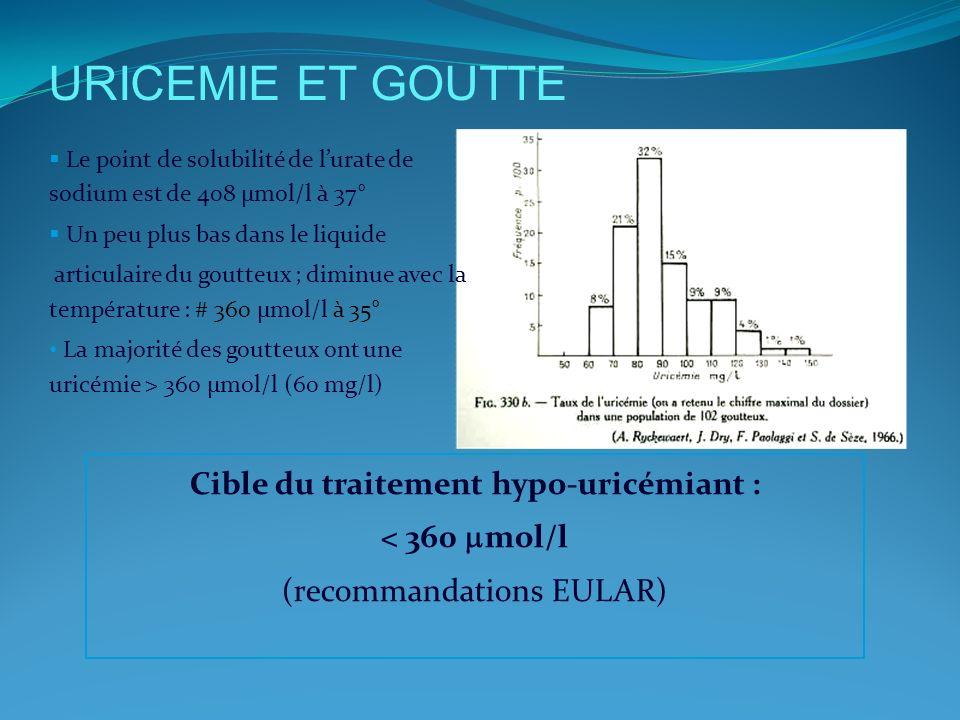Cible du traitement hypo-uricémiant :