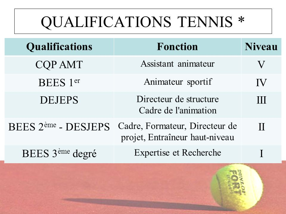 QUALIFICATIONS TENNIS *