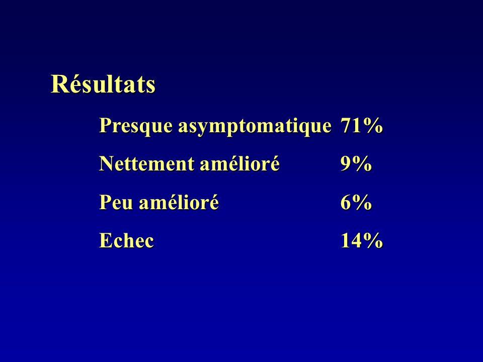 Résultats Presque asymptomatique 71% Nettement amélioré 9%