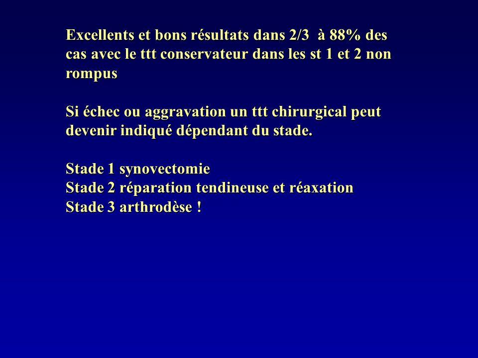 Excellents et bons résultats dans 2/3 à 88% des cas avec le ttt conservateur dans les st 1 et 2 non rompus