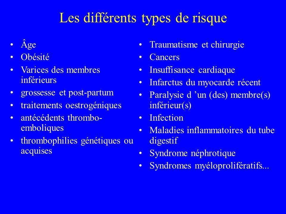Les différents types de risque