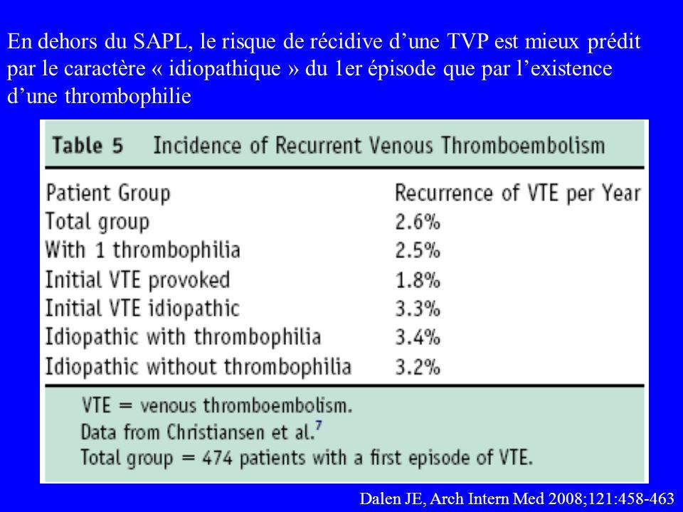 En dehors du SAPL, le risque de récidive d'une TVP est mieux prédit par le caractère « idiopathique » du 1er épisode que par l'existence d'une thrombophilie