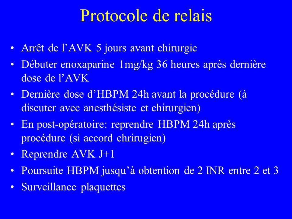 Protocole de relais Arrêt de l'AVK 5 jours avant chirurgie