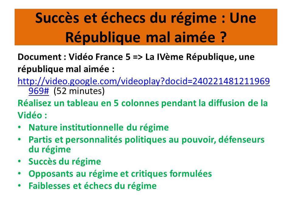 Succès et échecs du régime : Une République mal aimée