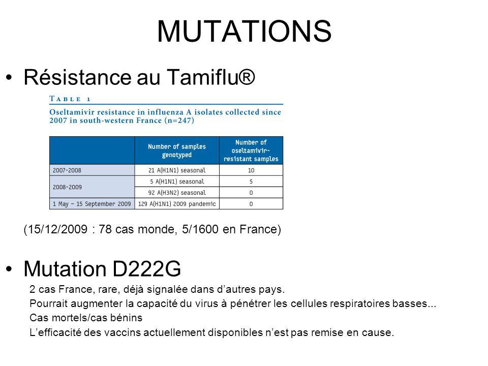 MUTATIONS Résistance au Tamiflu® Mutation D222G