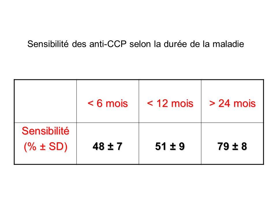 < 6 mois < 12 mois > 24 mois Sensibilité (% ± SD) 48 ± 7