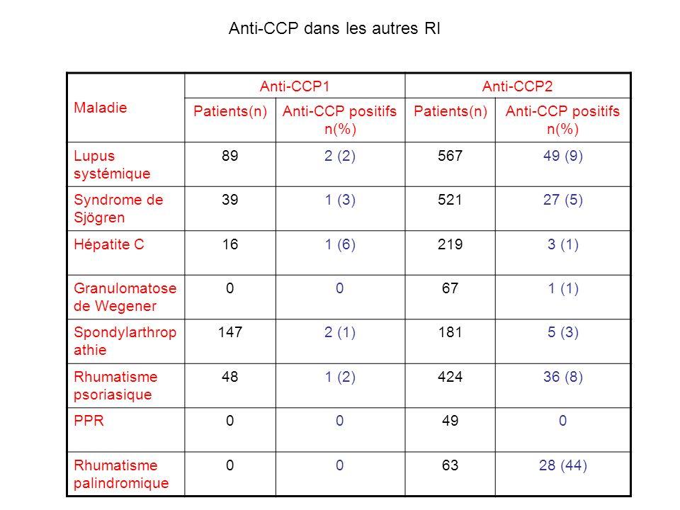 Anti-CCP positifs n(%)