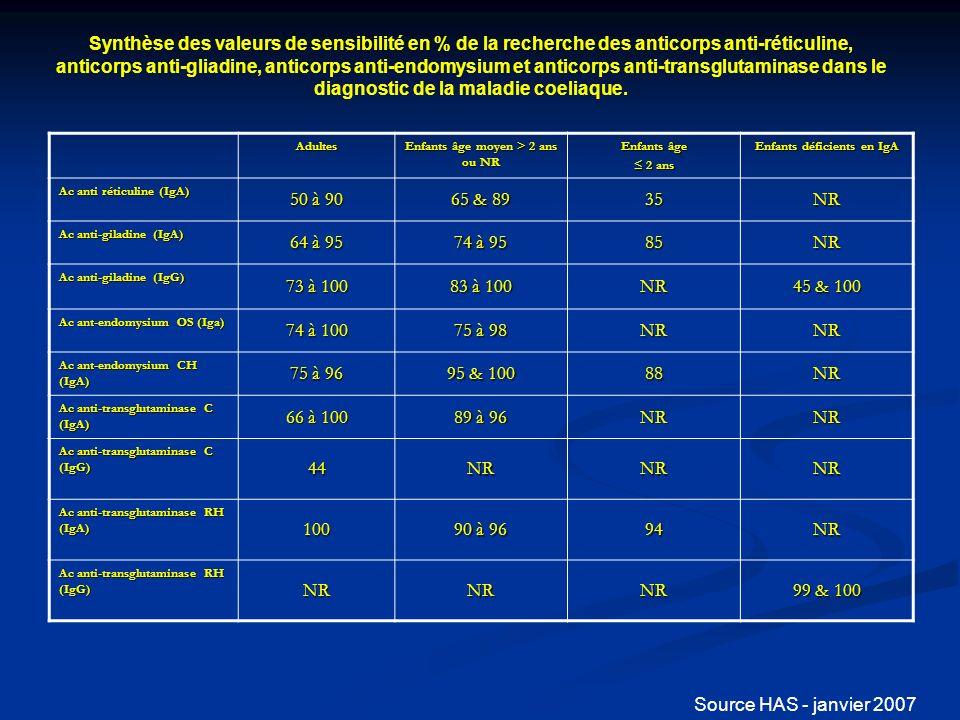 Enfants âge moyen > 2 ans ou NR Enfants déficients en IgA