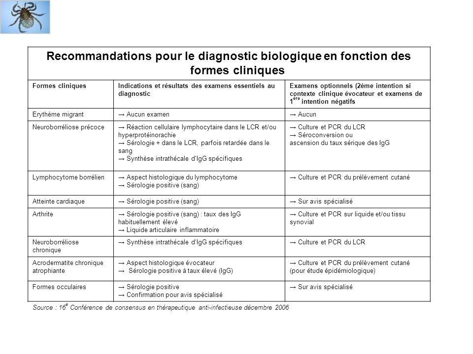 Recommandations pour le diagnostic biologique en fonction des formes cliniques