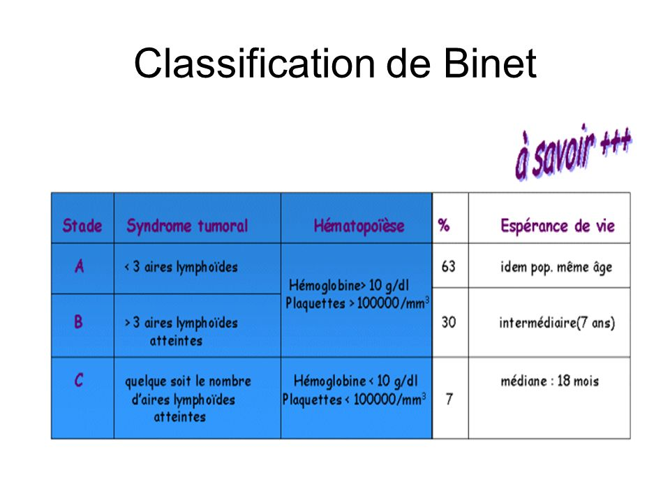Classification de Binet
